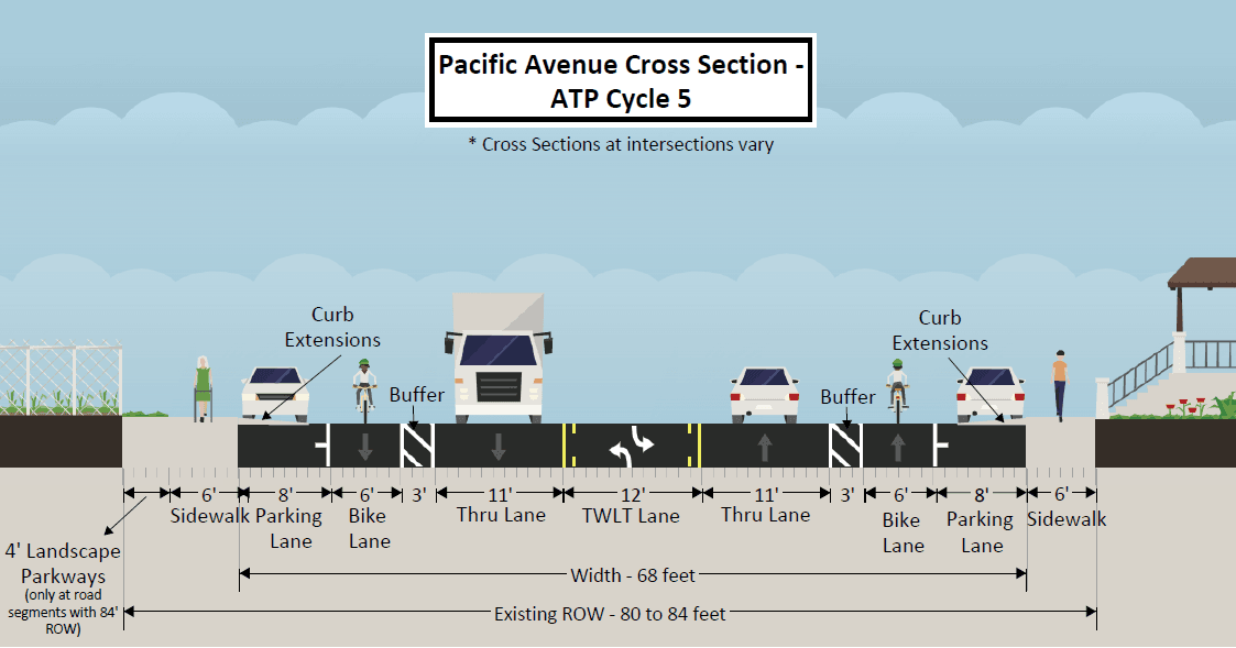 Cross Section Post Porject Pacific Ave (PNG)
