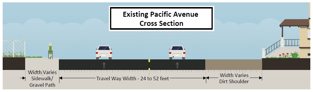 Existing Cross Section Pacific Ave (PNG)